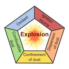 Combustible Dust Pentagon Diagram